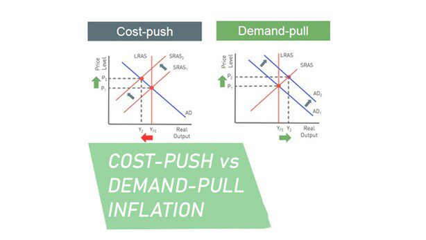Cost-Push Inflation vs Demand-Pull Inflation